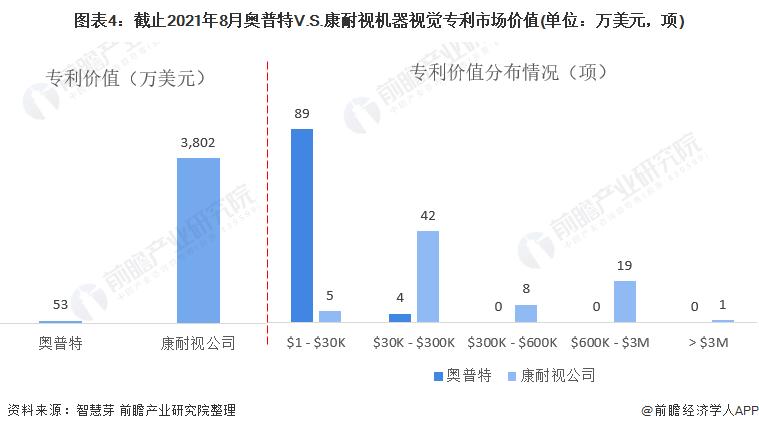 圖表4:截止2021年8月奧普特V.S.康耐視機器視覺專利市場價值(單位:萬美元,項)