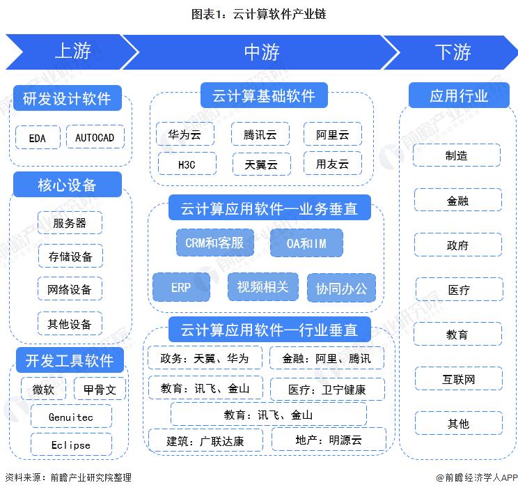 图表1:云计算软件产业链