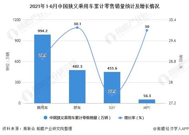 2021年1-6月中国狭义乘用车累计零售销量统计及增长情况