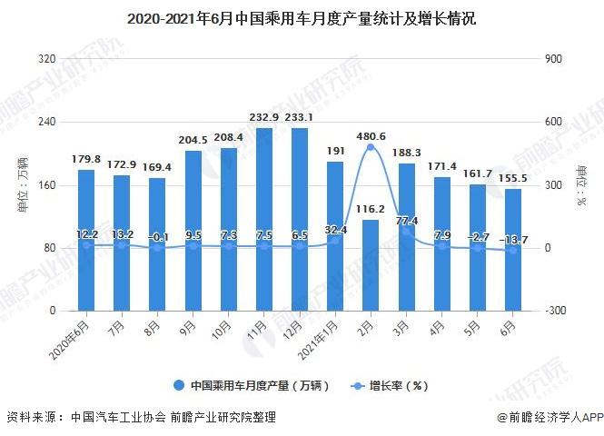 2020-2021年6月中国乘用车月度产量统计及增长情况