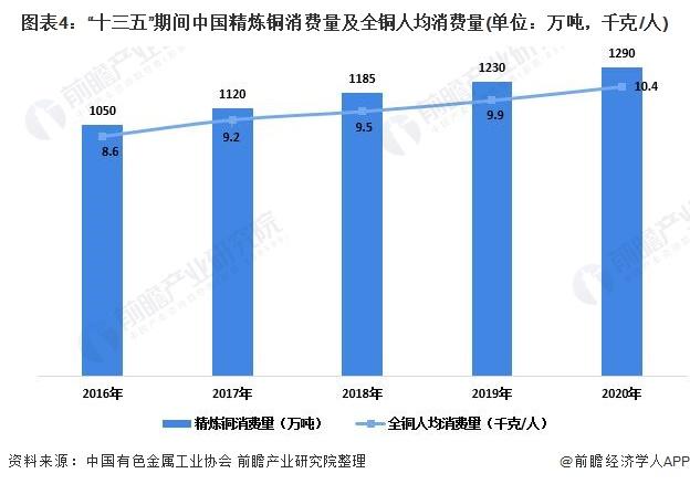 """圖表4:""""十三五""""期間中國精煉銅消費量及全銅人均消費量(單位:萬噸,千克/人)"""