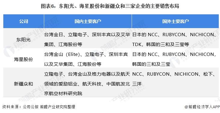 图表6:东阳光、海星股份和新疆众和三家企业的主要销售布局