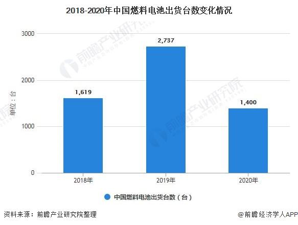 2018-2020年中国燃料电池出货台数变化情况