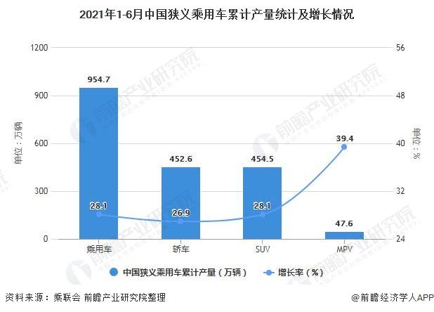 2021年1-6月中国狭义乘用车累计产量统计及增长情况