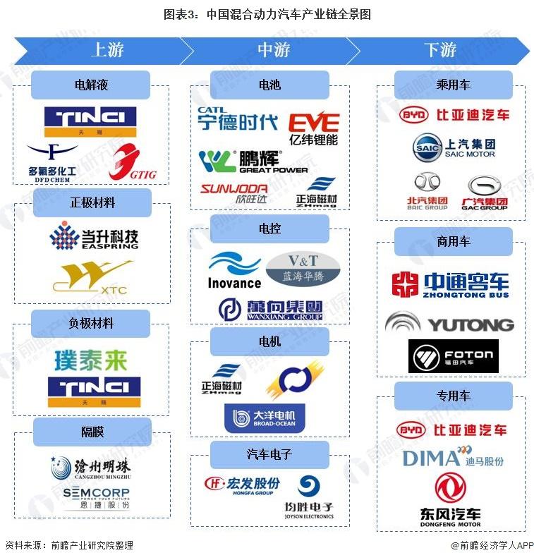 图表3:中国混合动力汽车产业链全景图