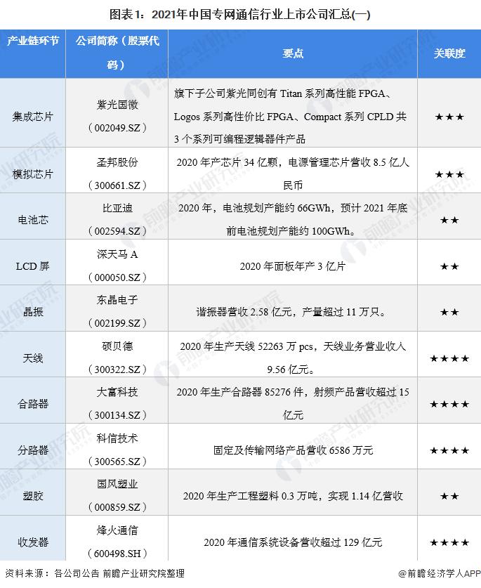 图表1:2021年中国专网通信行业上市公司汇总(一)