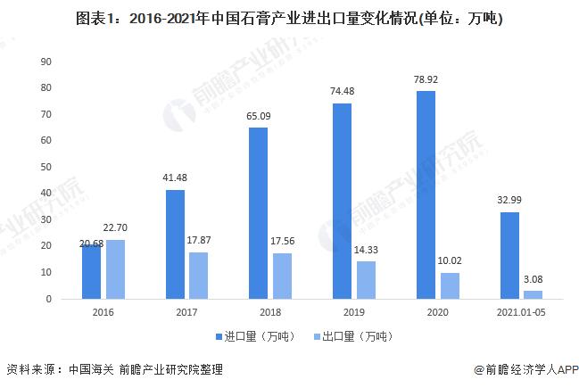 图表1:2016-2021年中国石膏产业进出口量变化情况(单位:万吨)