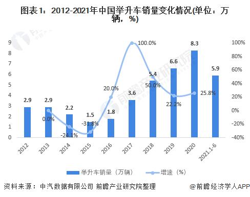 圖表1:2012-2021年中國舉升車銷量變化情況(單位:萬輛,%)