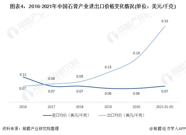 图表4:2016-2021年中国石膏产业进出口价格变化情况(单位:美元/千克)