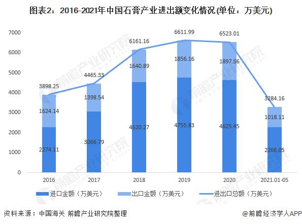 图表2:2016-2021年中国石膏产业进出额变化情况(单位:万美元)