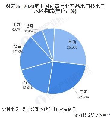 圖表3:2020年中國皮革行業產品出口按出口地區構成(單位:%)