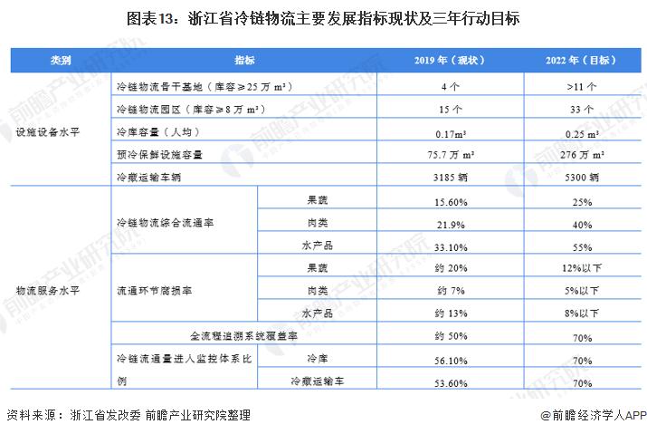 图表13:浙江省冷链物流主要发展指标现状及三年行动目标
