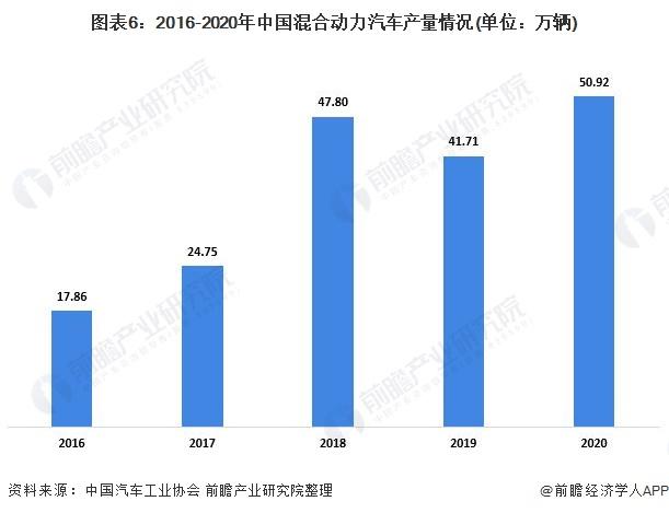 图表6:2016-2020年中国混合动力汽车产量情况(单位:万辆)