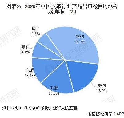 圖表2:2020年中國皮革行業產品出口按目的地構成(單位:%)