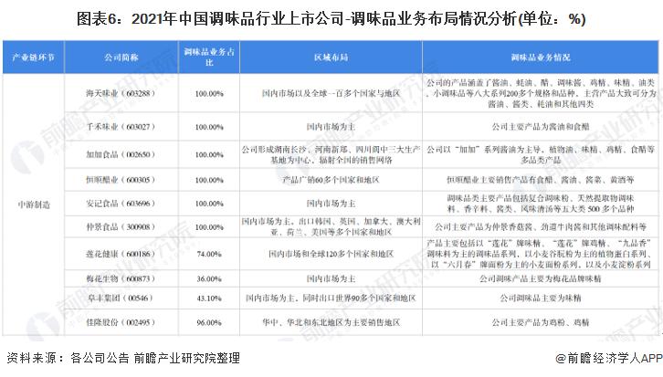 圖表6:2021年中國調味品行業上市公司-調味品業務布局情況分析(單位:%)