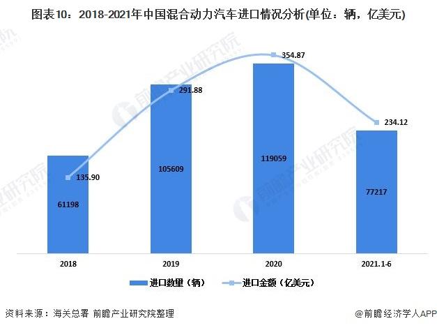 图表10:2018-2021年中国混合动力汽车进口情况分析(单位:辆,亿美元)
