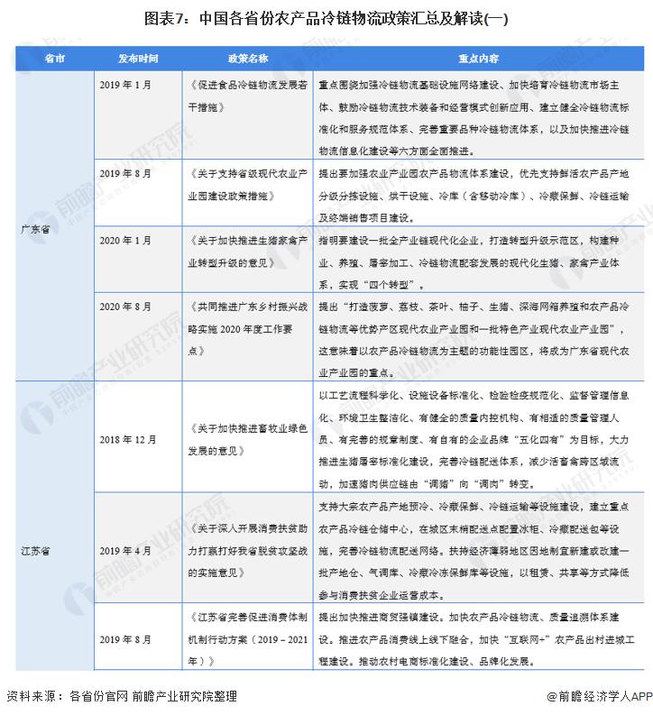 图表7:中国各省份农产品冷链物流政策汇总及解读(一)
