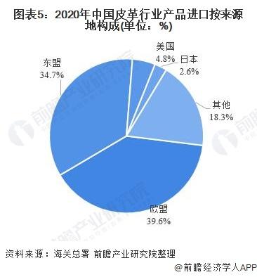 圖表5:2020年中國皮革行業產品進口按來源地構成(單位:%)