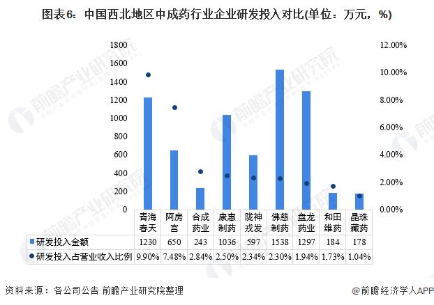圖表6:中國西北地區中成藥行業企業研發投入對比(單位:萬元,%)