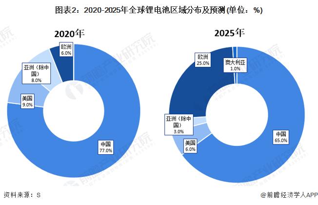 图表2:2020-2025年全球锂电池区域分布及预测(单位:%)