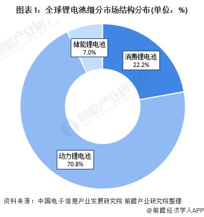 图表1:全球锂电池细分市场结构分布(单位:%)