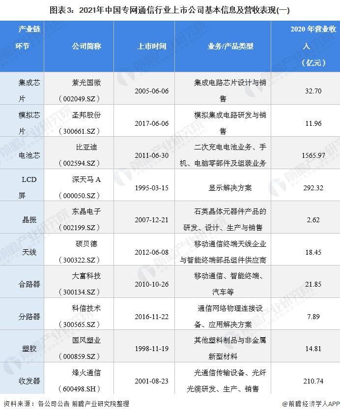 图表3:2021年中国专网通信行业上市公司基本信息及营收表现(一)