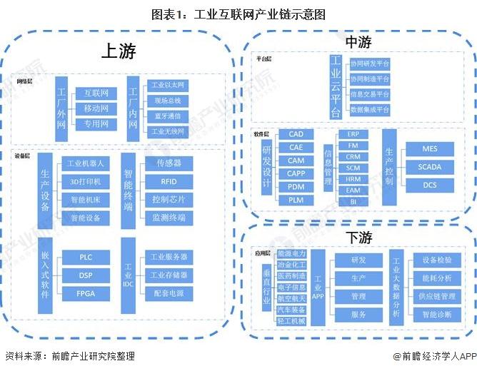 图表1:工业互联网产业链示意图