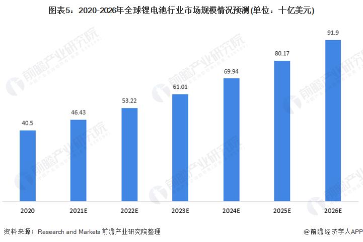 图表5:2020-2026年全球锂电池行业市场规模情况预测(单位:十亿美元)