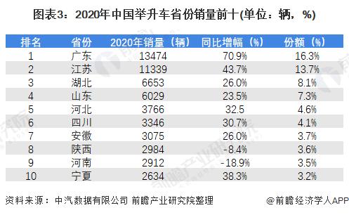 圖表3:2020年中國舉升車省份銷量前十(單位:輛,%)
