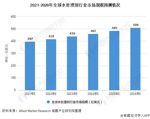 2021-2026年全球水处理剂行业市场规模预测情况