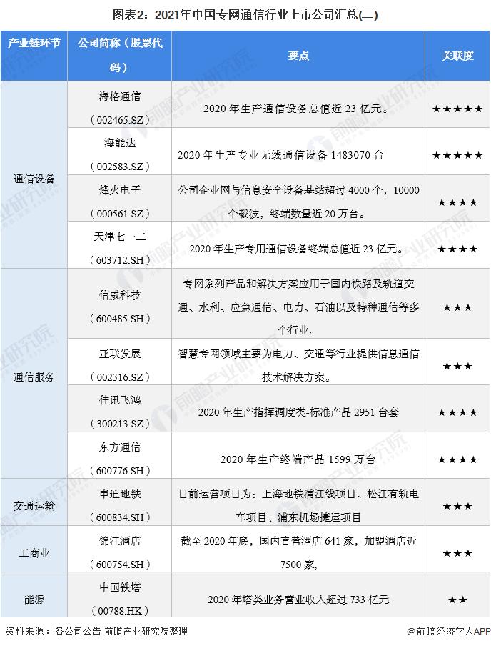 图表2:2021年中国专网通信行业上市公司汇总(二)