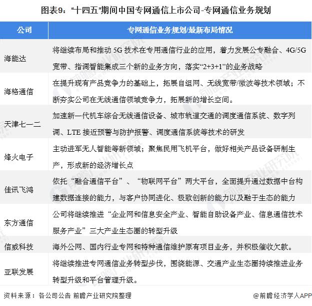 """图表9:""""十四五""""期间中国专网通信上市公司-专网通信业务规划"""