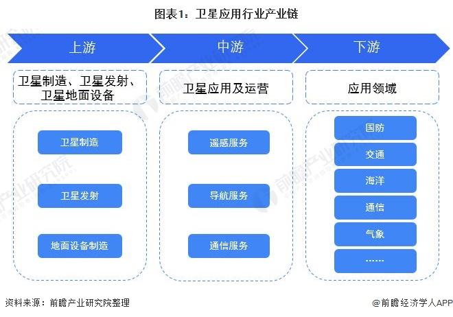 图表1:卫星应用行业产业链
