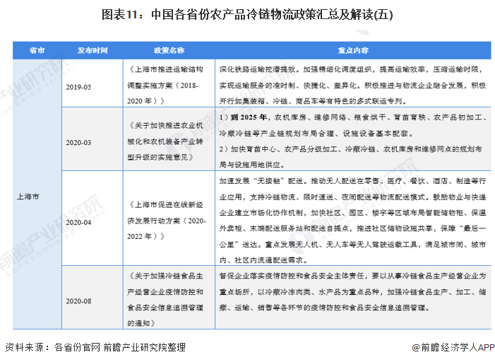 图表11:中国各省份农产品冷链物流政策汇总及解读(五)