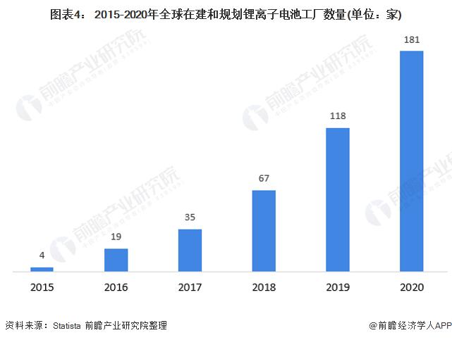 图表4: 2015-2020年全球在建和规划锂离子电池工厂数量(单位:家)