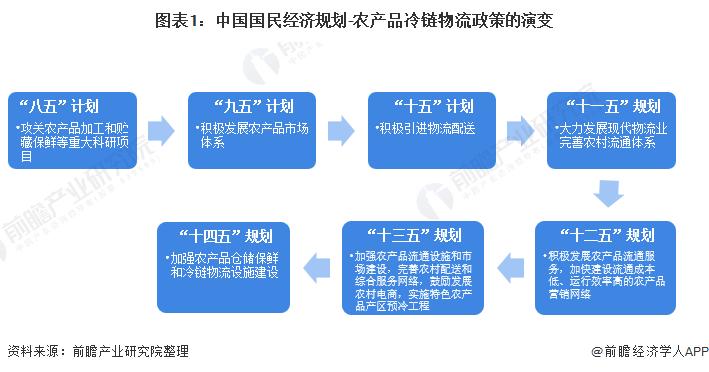 图表1:中国国民经济规划-农产品冷链物流政策的演变