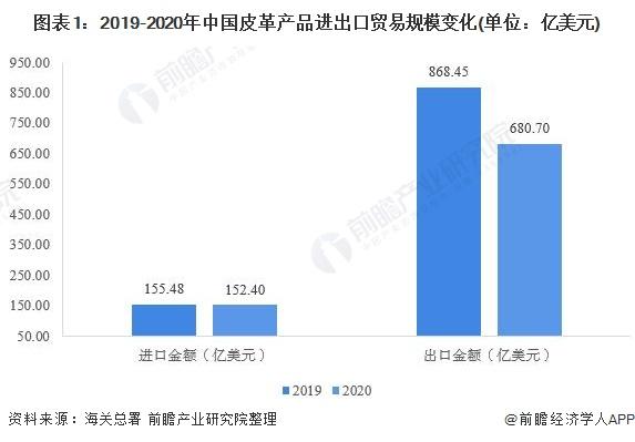 圖表1:2019-2020年中國皮革產品進出口貿易規模變化(單位:億美元)