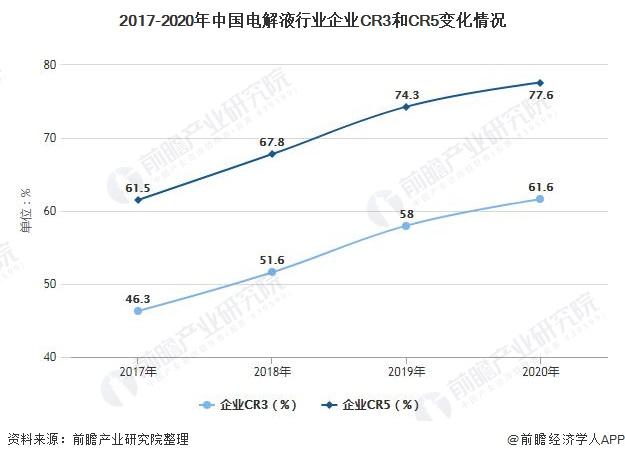 2017-2020年中国电解液行业企业CR3和CR5变化情况