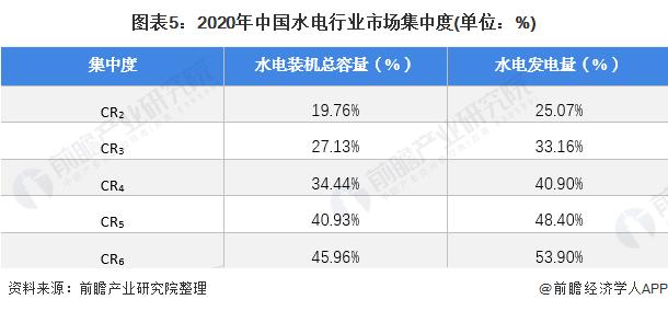 圖表5:2020年中國水電行業市場集中度(單位:%)