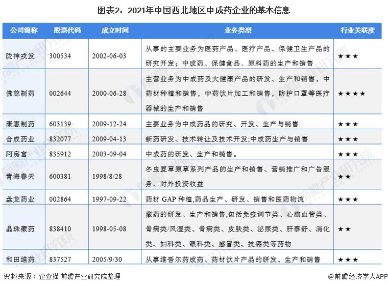圖表2:2021年中國西北地區中成藥企業的基本信息