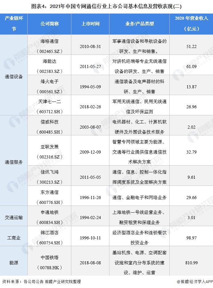 图表4:2021年中国专网通信行业上市公司基本信息及营收表现(二)