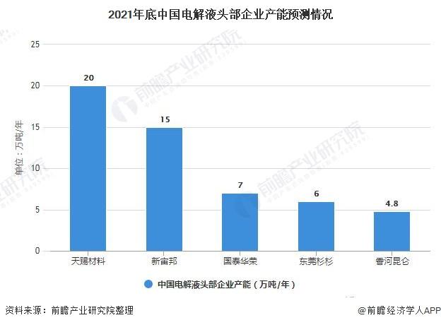 2021年底中国电解液头部企业产能预测情况