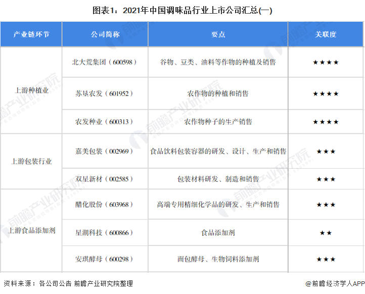 圖表1:2021年中國調味品行業上市公司匯總(一)