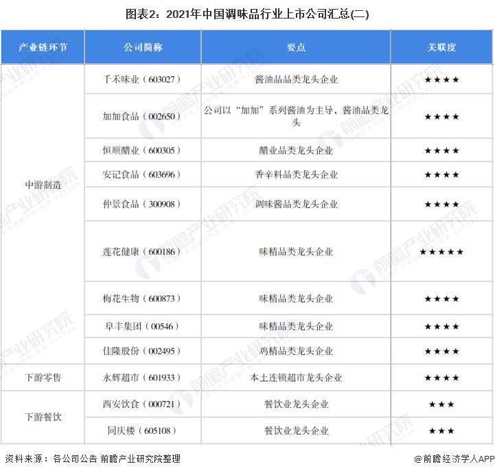 圖表2:2021年中國調味品行業上市公司匯總(二)