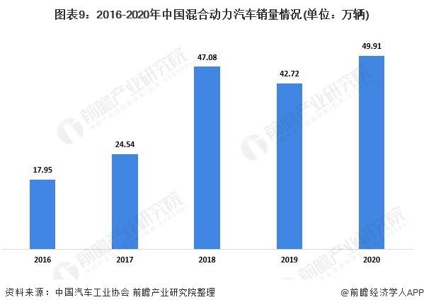 图表9:2016-2020年中国混合动力汽车销量情况(单位:万辆)