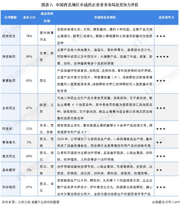 圖表7:中國西北地區中成藥企業業務布局及競爭力評價