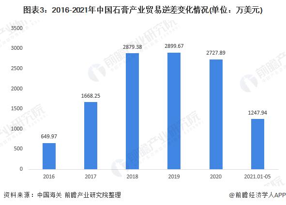 图表3:2016-2021年中国石膏产业贸易逆差变化情况(单位:万美元)