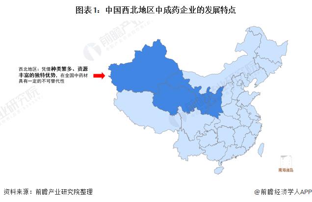 圖表1:中國西北地區中成藥企業的發展特點