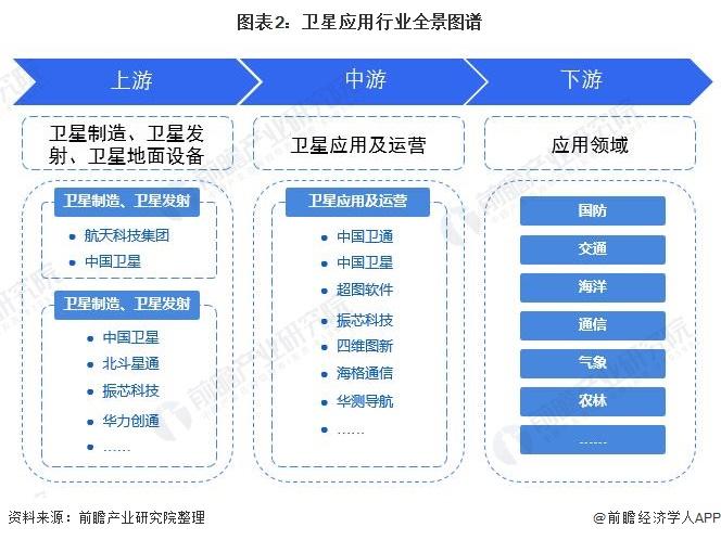 图表2:卫星应用行业全景图谱