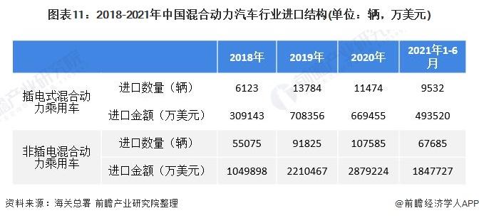 图表11:2018-2021年中国混合动力汽车行业进口结构(单位:辆,万美元)
